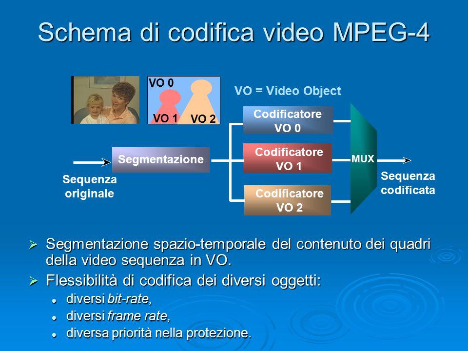 Schema di codifica video MPEG-4  Segmentazione spazio-temporale del contenuto dei quadri della video sequenza in VO.  Flessibilità di codifica dei d
