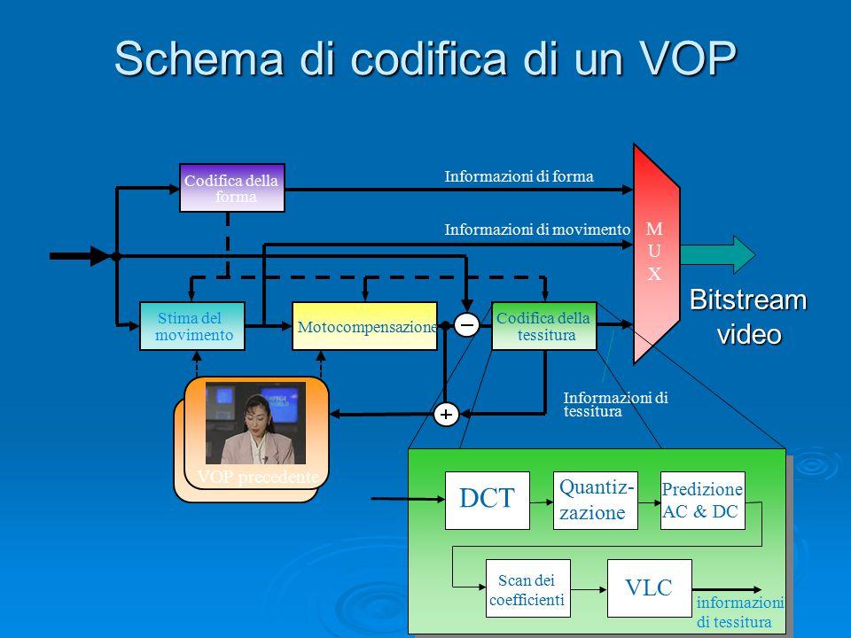 Schema di codifica di un VOP Stima del movimento Motocompensazione Codifica della tessitura Codifica della forma MUXMUX Informazioni di forma Informazioni di movimento Informazioni di tessitura Bitstreamvideo DCT Quantiz- zazione Predizione AC & DC VLC informazioni di tessitura Scan dei coefficienti VOP precedente