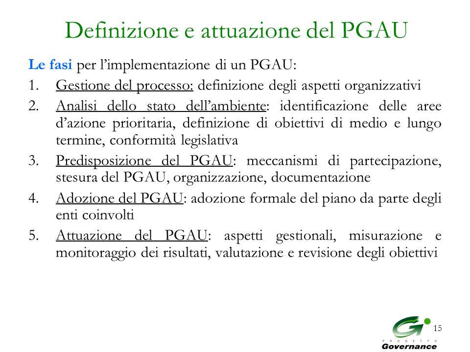 15 Definizione e attuazione del PGAU Le fasi per l'implementazione di un PGAU: 1.Gestione del processo: definizione degli aspetti organizzativi 2.Analisi dello stato dell'ambiente: identificazione delle aree d'azione prioritaria, definizione di obiettivi di medio e lungo termine, conformità legislativa 3.Predisposizione del PGAU: meccanismi di partecipazione, stesura del PGAU, organizzazione, documentazione 4.Adozione del PGAU: adozione formale del piano da parte degli enti coinvolti 5.Attuazione del PGAU: aspetti gestionali, misurazione e monitoraggio dei risultati, valutazione e revisione degli obiettivi
