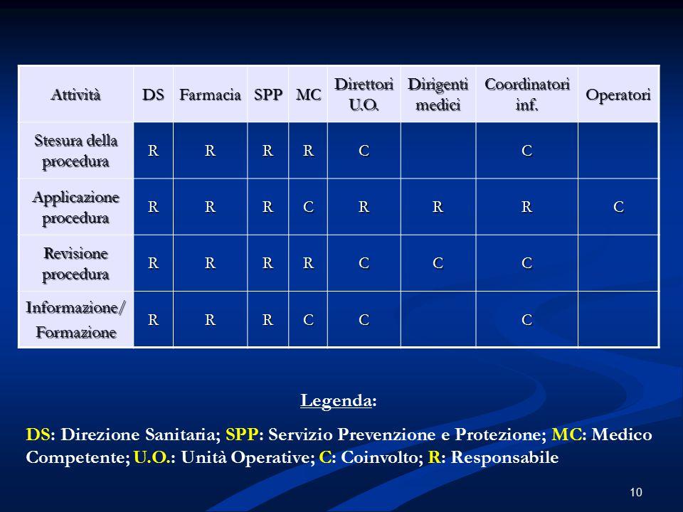 10 AttivitàDSFarmaciaSPPMC Direttori U.O. Dirigenti medici Coordinatori inf. Operatori Stesura della procedura RRRRCC Applicazione procedura RRRCRRRC