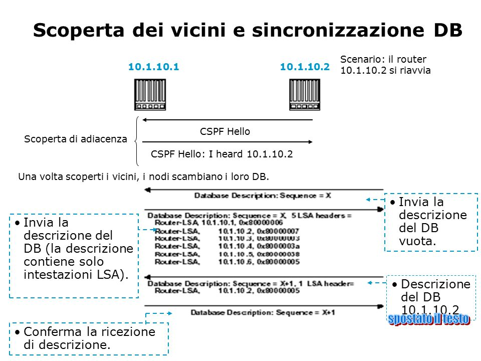 Scoperta dei vicini e sincronizzazione DB 10.1.10.110.1.10.2 CSPF Hello CSPF Hello: I heard 10.1.10.2 Scenario: il router 10.1.10.2 si riavvia Una vol