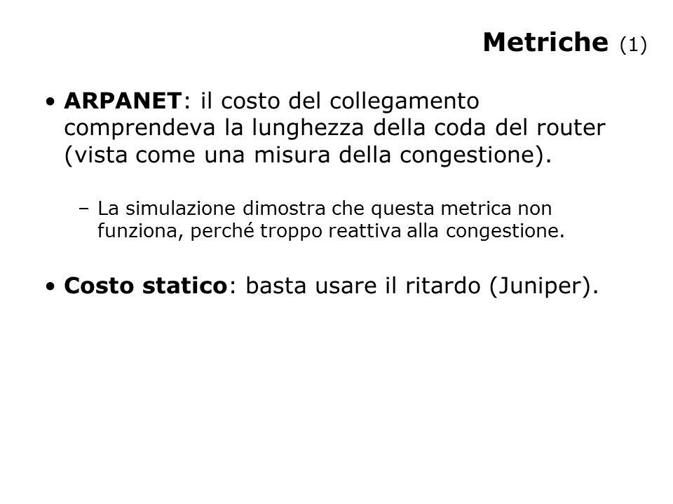 Metriche (1) ARPANET: il costo del collegamento comprendeva la lunghezza della coda del router (vista come una misura della congestione). –La simulazi