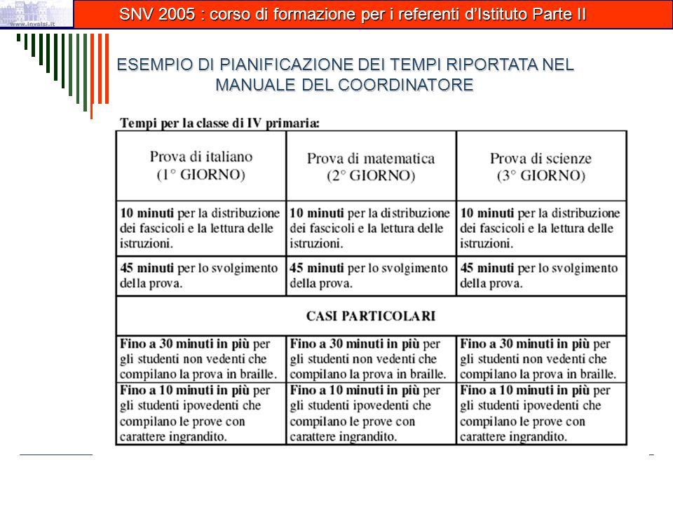 SNV 2005 : corso di formazione per i referenti d'Istituto Parte II SNV 2005 : corso di formazione per i referenti d'Istituto Parte II ESEMPIO DI PIANIFICAZIONE DEI TEMPI RIPORTATA NEL MANUALE DEL COORDINATORE