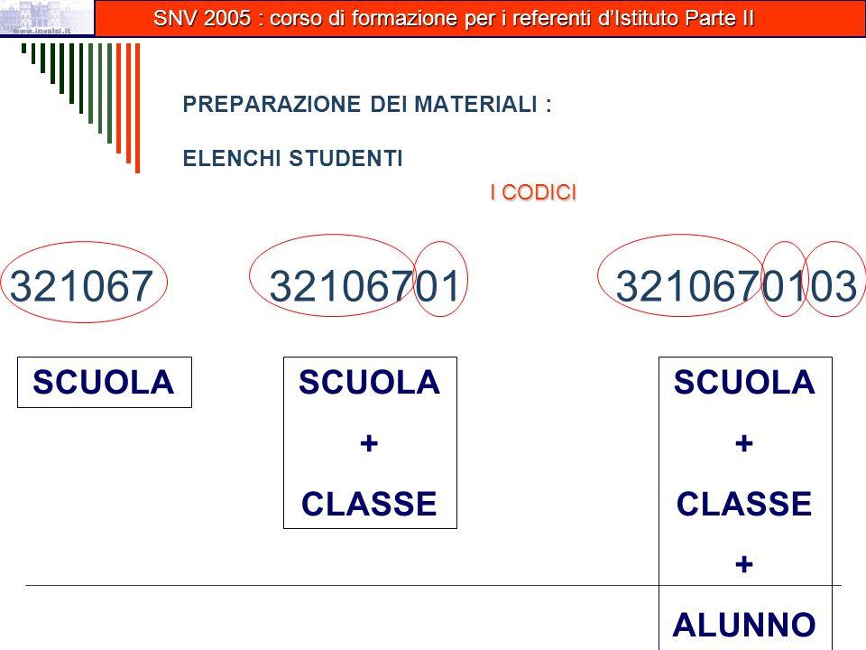 PREPARAZIONE DEI MATERIALI : ELENCHI STUDENTI 321067321067013210670103 SCUOLA + CLASSE SCUOLA + CLASSE + ALUNNO SNV 2005 : corso di formazione per i referenti d'Istituto Parte II SNV 2005 : corso di formazione per i referenti d'Istituto Parte II I CODICI