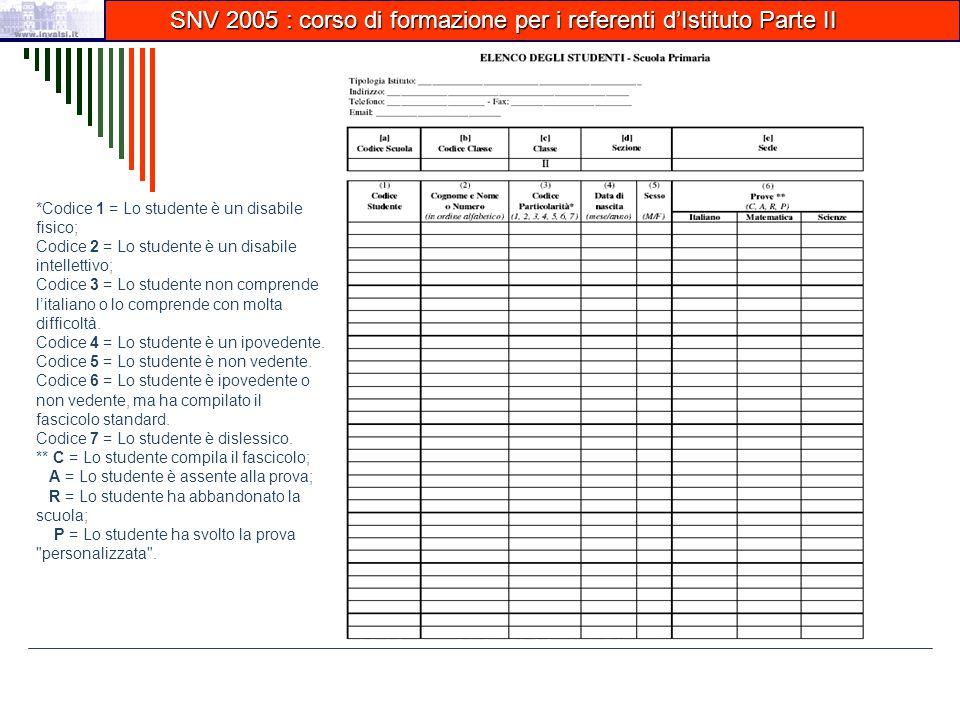 SNV 2005 : corso di formazione per i referenti d'Istituto Parte II SNV 2005 : corso di formazione per i referenti d'Istituto Parte II *Codice 1 = Lo studente è un disabile fisico; Codice 2 = Lo studente è un disabile intellettivo; Codice 3 = Lo studente non comprende l'italiano o lo comprende con molta difficoltà.