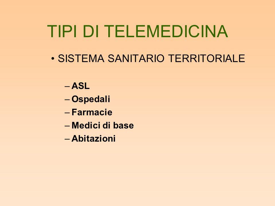 TIPI DI TELEMEDICINA SISTEMA SANITARIO TERRITORIALE –ASL –Ospedali –Farmacie –Medici di base –Abitazioni