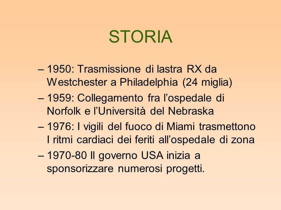 STORIA –1950: Trasmissione di lastra RX da Westchester a Philadelphia (24 miglia) –1959: Collegamento fra l'ospedale di Norfolk e l'Università del Neb