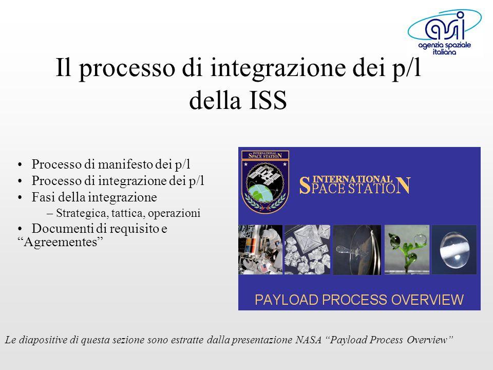Il processo di integrazione dei p/l della ISS Processo di manifesto dei p/l Processo di integrazione dei p/l Fasi della integrazione – Strategica, tattica, operazioni Documenti di requisito e Agreementes Le diapositive di questa sezione sono estratte dalla presentazione NASA Payload Process Overview