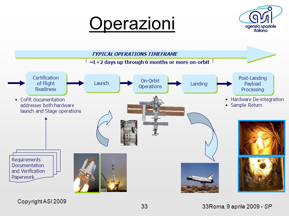 Copyright ASI 2009 3333Roma, 9 aprile 2009 - SP Post-Landing Payload Processing Post-Landing Payload Processing Hardware De-integration Sample Return TYPICAL OPERATIONS TIMEFRAME Certification of Flight Readiness Certification of Flight Readiness On-Orbit Operations On-Orbit Operations Launch Landing ~L+2 days up through 6 months or more on-orbit Requirements Documentation and Verification Paperwork CoFR documentation addresses both hardware launch and Stage operations Operazioni