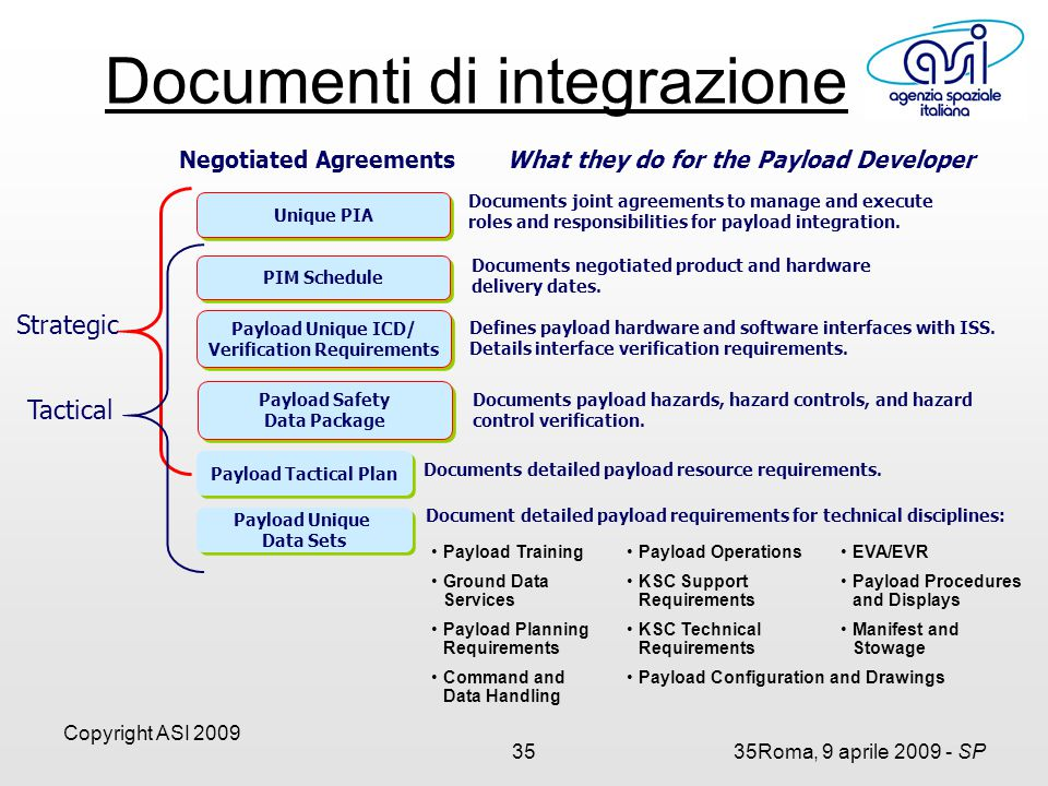 Copyright ASI 2009 3535Roma, 9 aprile 2009 - SP Negotiated Agreements What they do for the Payload Developer Documents negotiated product and hardware delivery dates.