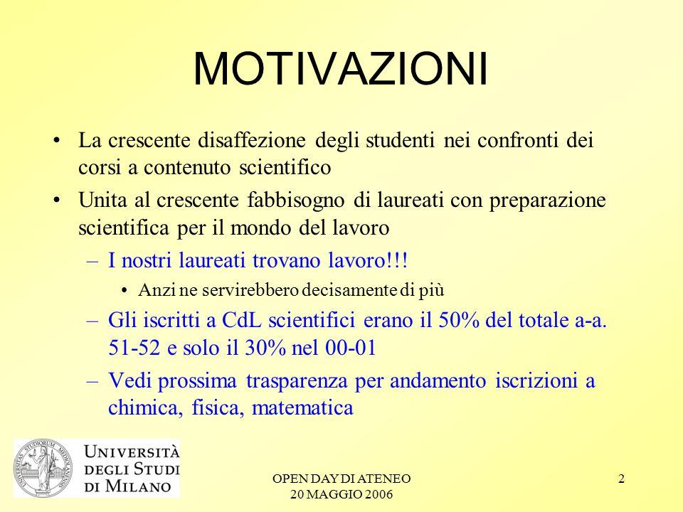 OPEN DAY DI ATENEO 20 MAGGIO 2006 3 Immatricolati a Chimica, Fisica, Matematica in Italia
