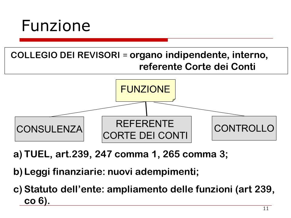 11 Funzione COLLEGIO DEI REVISORI = organo indipendente, interno, referente Corte dei Conti FUNZIONE CONSULENZA REFERENTE CORTE DEI CONTI CONTROLLO a)TUEL, art.239, 247 comma 1, 265 comma 3; b)Leggi finanziarie: nuovi adempimenti; c)Statuto dell'ente: ampliamento delle funzioni (art 239, co 6).