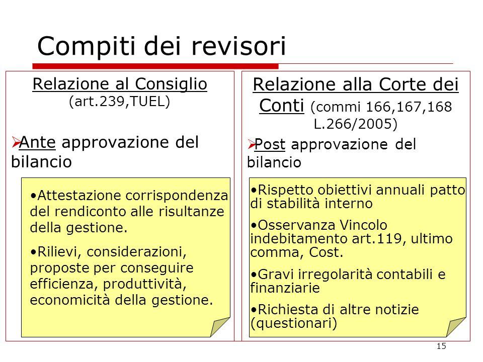 15 Compiti dei revisori Relazione al Consiglio (art.239,TUEL)  Ante approvazione del bilancio Relazione alla Corte dei Conti (commi 166,167,168 L.266