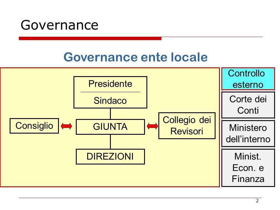 2 Governance Governance ente locale Consiglio GIUNTA DIREZIONI Collegio dei Revisori Presidente Sindaco Corte dei Conti Ministero dell'interno Minist.