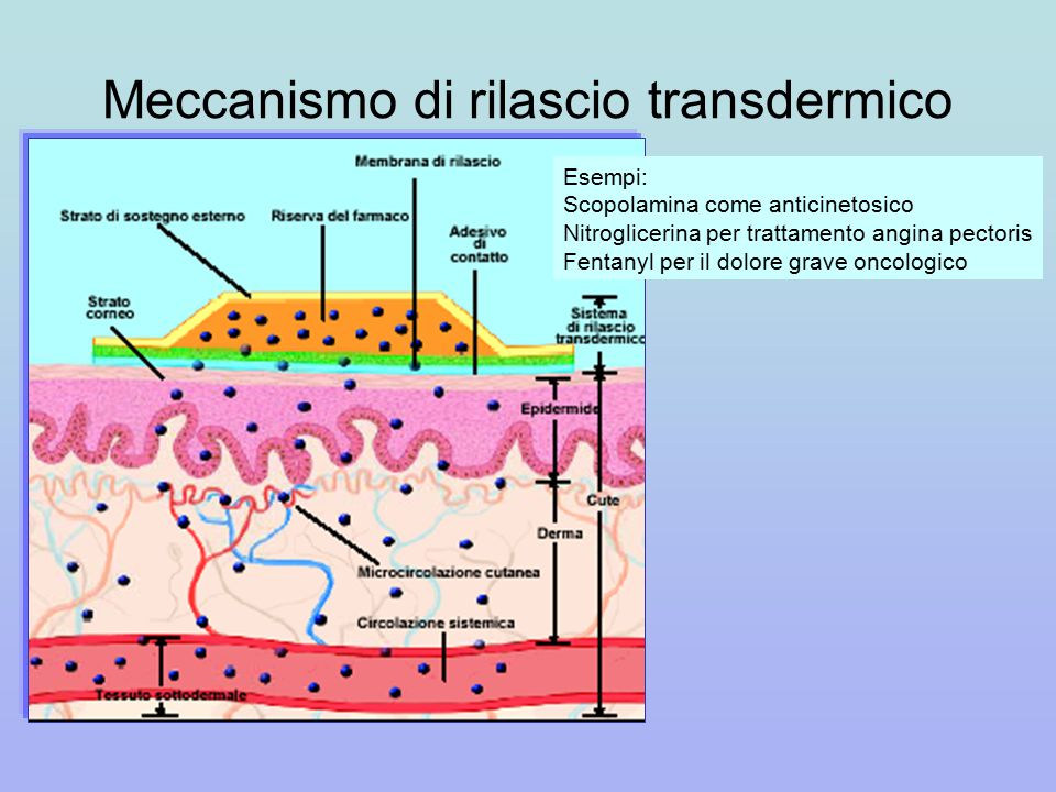 Meccanismo di rilascio transdermico Esempi: Scopolamina come anticinetosico Nitroglicerina per trattamento angina pectoris Fentanyl per il dolore grave oncologico