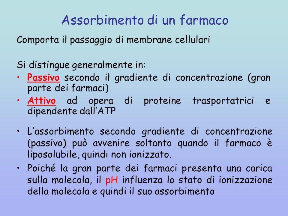 Assorbimento di un farmaco Comporta il passaggio di membrane cellulari Si distingue generalmente in: Passivo secondo il gradiente di concentrazione (gran parte dei farmaci) Attivo ad opera di proteine trasportatrici e dipendente dall'ATP L'assorbimento secondo gradiente di concentrazione (passivo) può avvenire soltanto quando il farmaco è liposolubile, quindi non ionizzato.