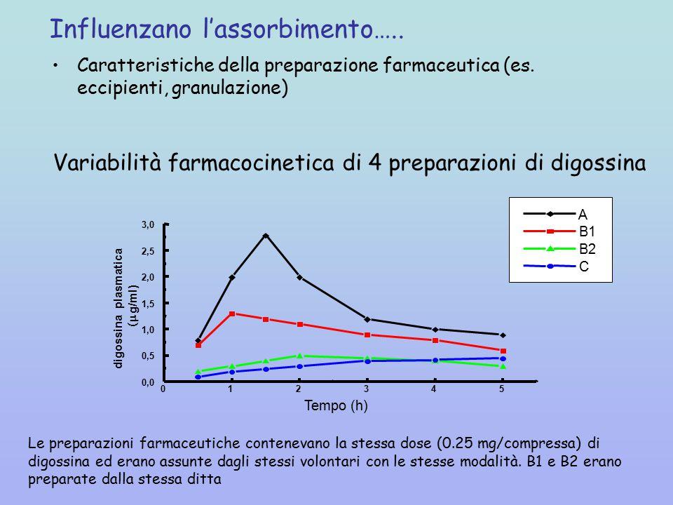 Influenzano l'assorbimento…..Caratteristiche della preparazione farmaceutica (es.