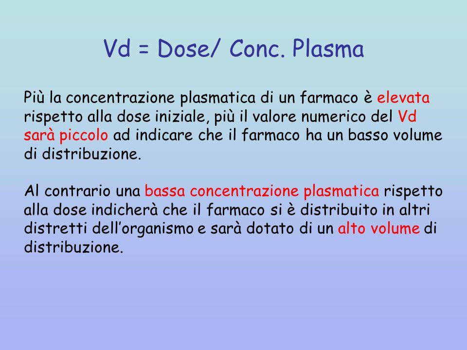 Vd = Dose/ Conc.