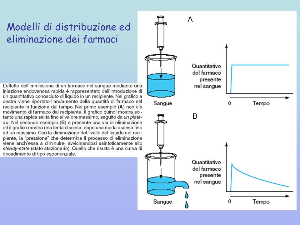 Modelli di distribuzione ed eliminazione dei farmaci A B