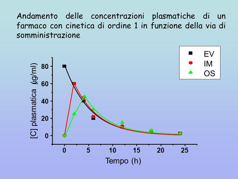 Andamento delle concentrazioni plasmatiche di un farmaco con cinetica di ordine 1 in funzione della via di somministrazione 0510152025 0 20 40 60 80 EV IM OS [C] plasmatica (  g/ml) Tempo (h)