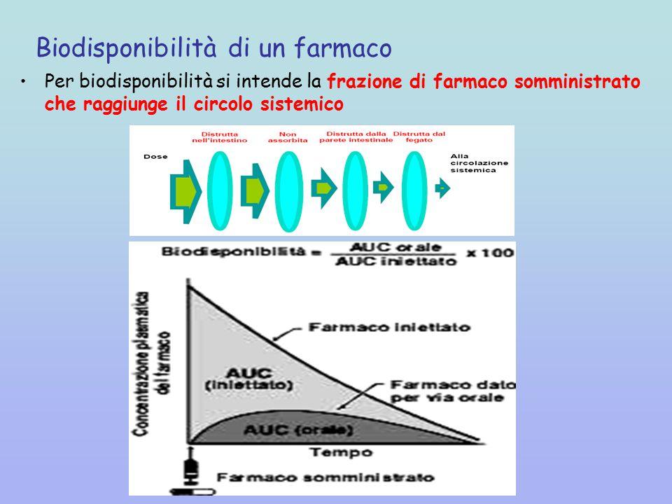 Biodisponibilità di un farmaco Per biodisponibilità si intende la frazione di farmaco somministrato che raggiunge il circolo sistemico