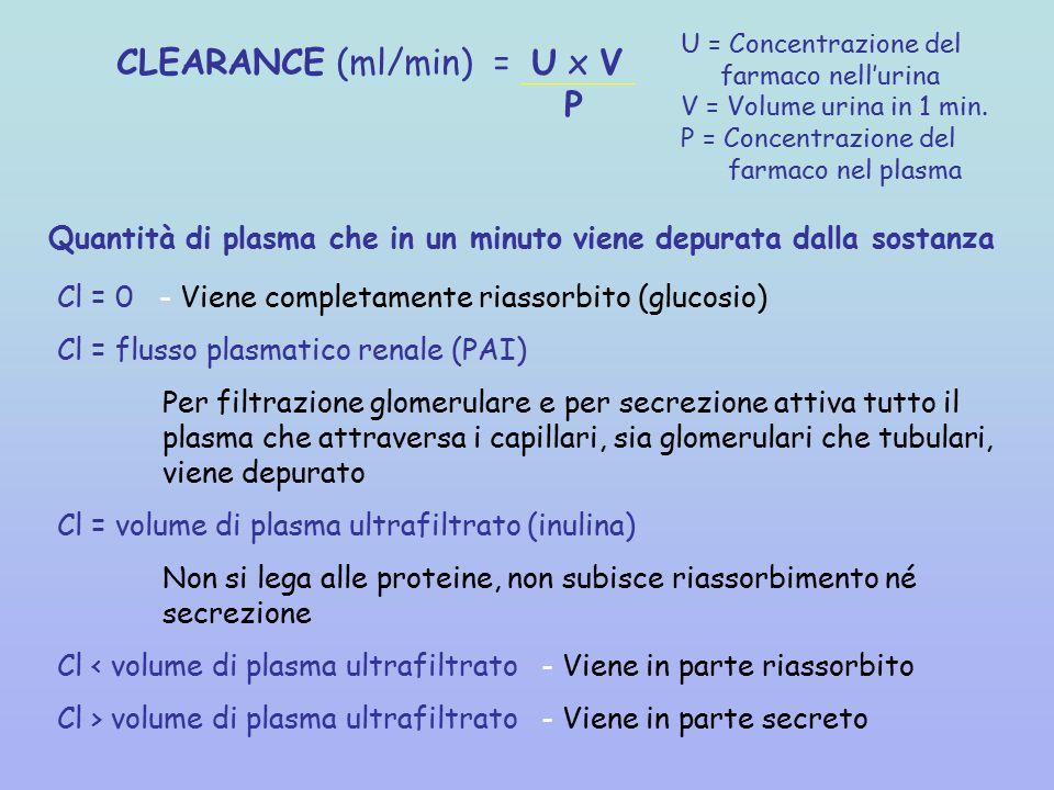 CLEARANCE (ml/min) = U x V P U = Concentrazione del farmaco nell'urina V = Volume urina in 1 min.