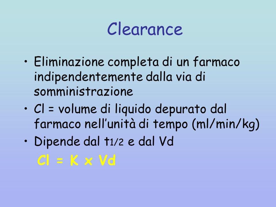 Clearance Eliminazione completa di un farmaco indipendentemente dalla via di somministrazione Cl = volume di liquido depurato dal farmaco nell'unità di tempo (ml/min/kg) Dipende dal t 1/2 e dal Vd Cl = K x Vd