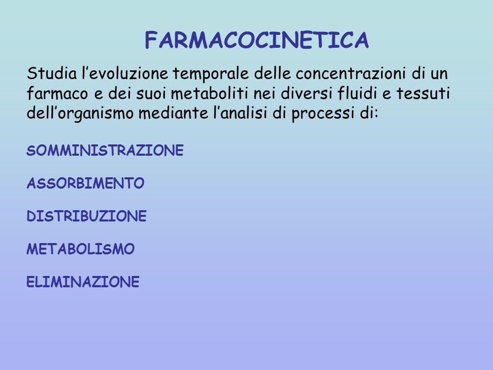 FARMACOCINETICA Studia l'evoluzione temporale delle concentrazioni di un farmaco e dei suoi metaboliti nei diversi fluidi e tessuti dell'organismo mediante l'analisi di processi di: SOMMINISTRAZIONE ASSORBIMENTO DISTRIBUZIONE METABOLISMO ELIMINAZIONE