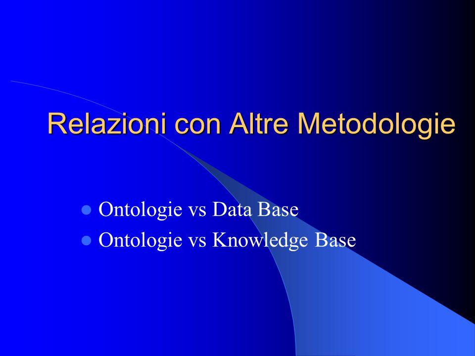 Relazioni con Altre Metodologie Ontologie vs Data Base Ontologie vs Knowledge Base