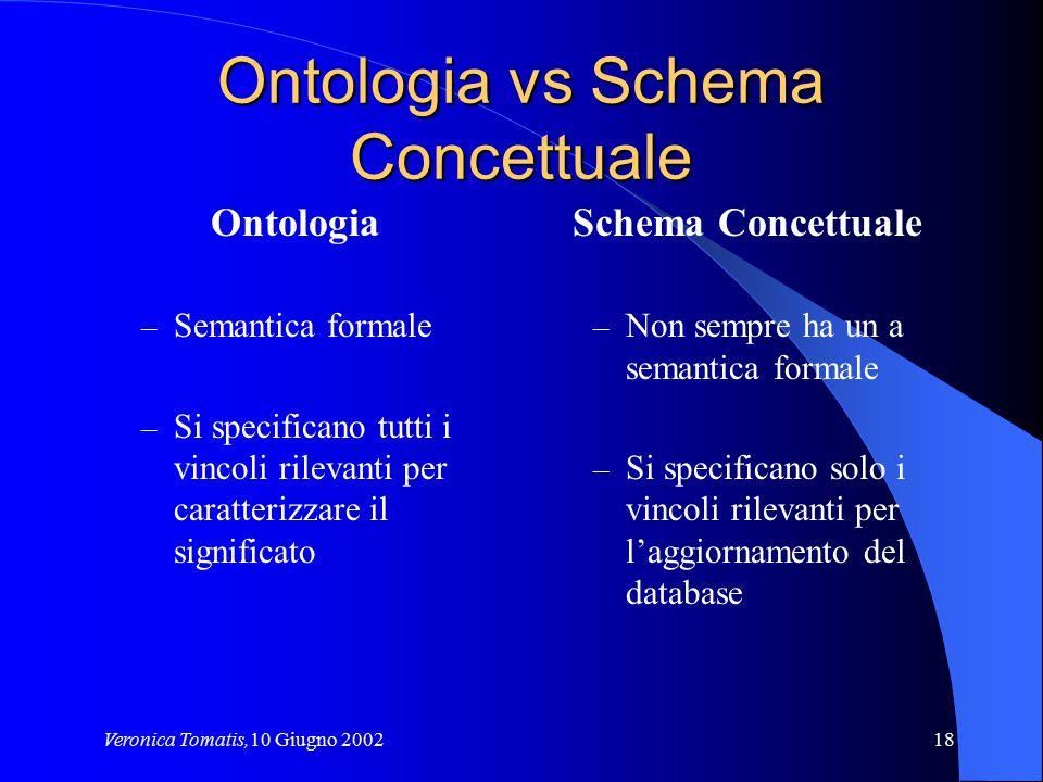 Veronica Tomatis,10 Giugno 200218 Ontologia vs Schema Concettuale Ontologia – Semantica formale – Si specificano tutti i vincoli rilevanti per caratte