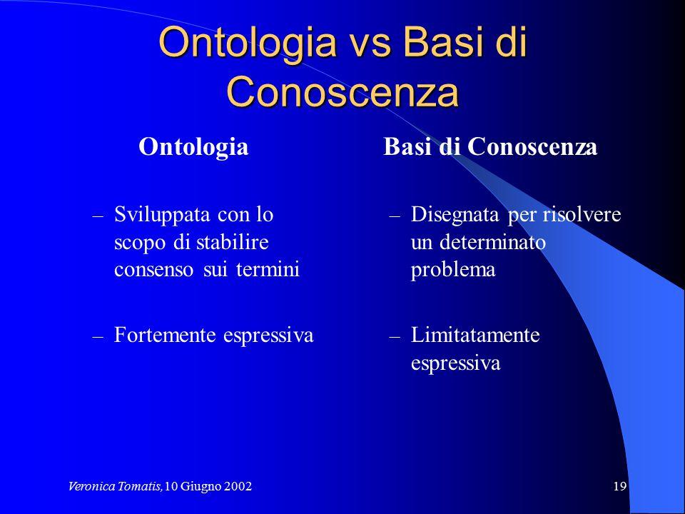 Veronica Tomatis,10 Giugno 200219 Ontologia vs Basi di Conoscenza Ontologia – Sviluppata con lo scopo di stabilire consenso sui termini – Fortemente e