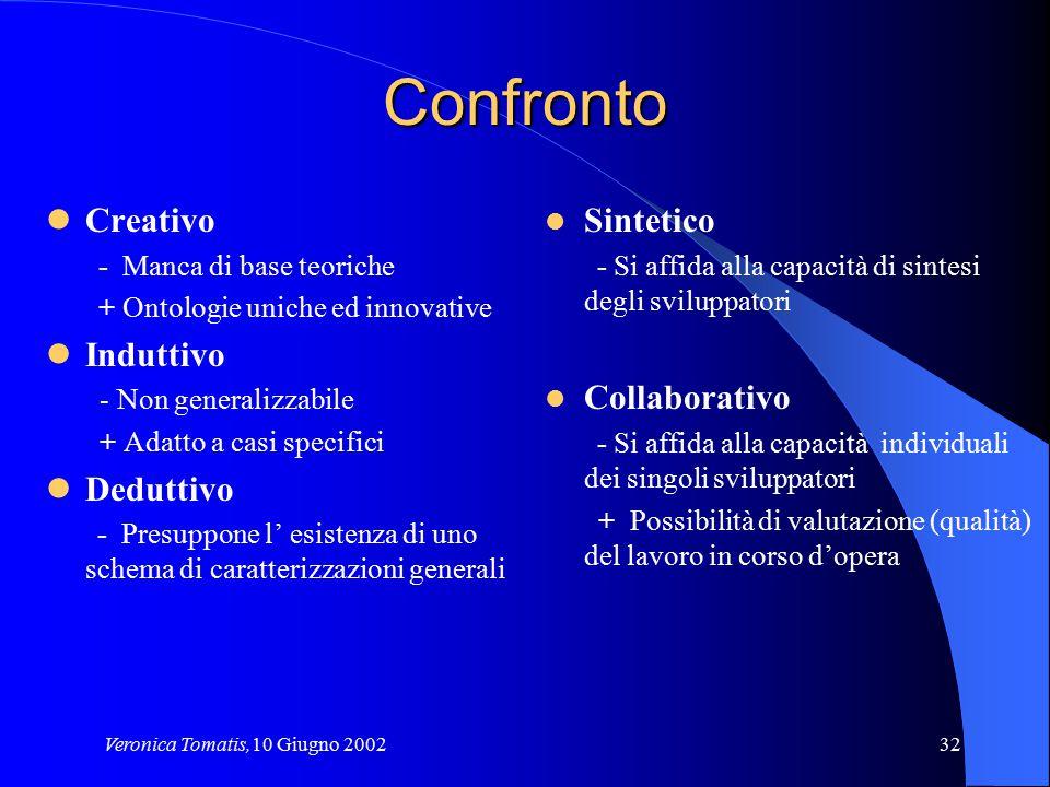 Veronica Tomatis,10 Giugno 200232 Confronto Creativo - Manca di base teoriche + Ontologie uniche ed innovative Induttivo - Non generalizzabile + Adatt