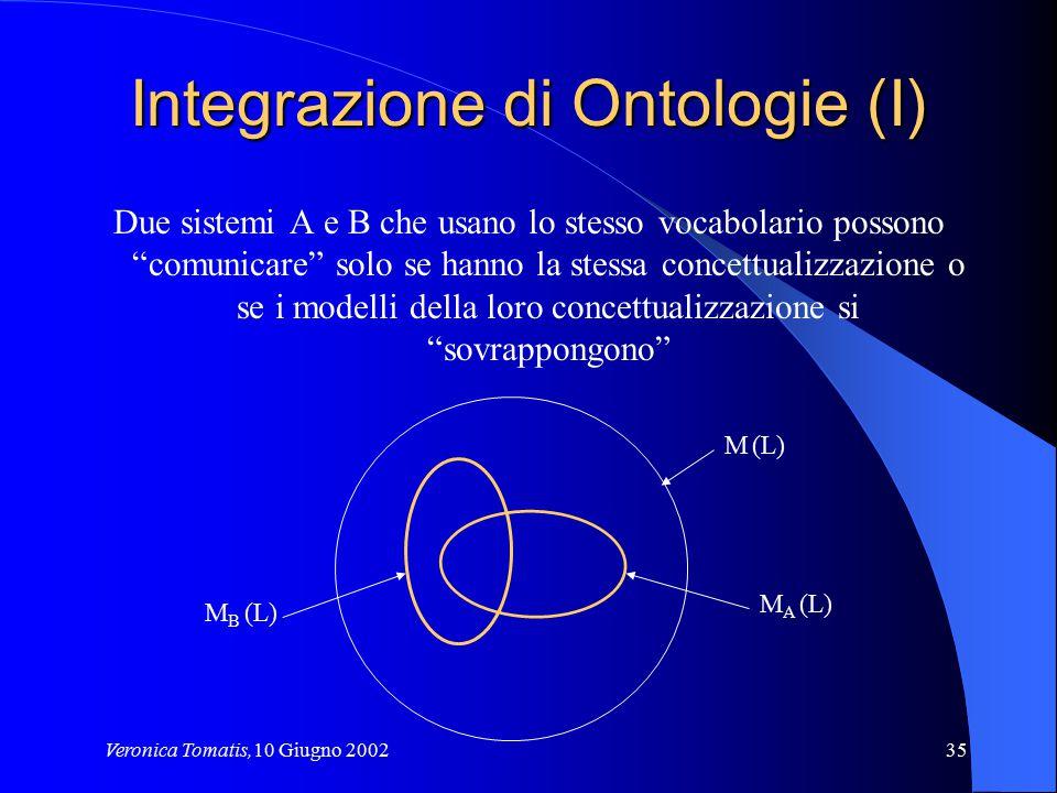 """Veronica Tomatis,10 Giugno 200235 Integrazione di Ontologie (I) Due sistemi A e B che usano lo stesso vocabolario possono """"comunicare"""" solo se hanno l"""