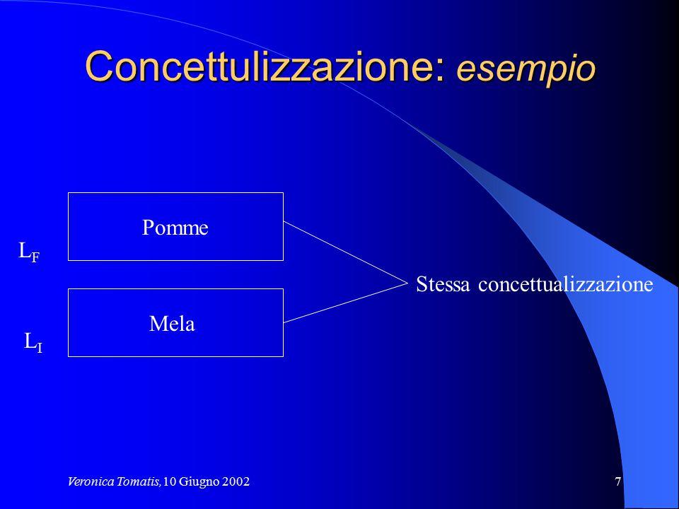 Veronica Tomatis,10 Giugno 200238 Ontologia : Livelli di Generalità (I) Tipi di ontologie in rapporto al loro livello di generalità Top-level ontology Domain ontologyTask ontology Application ontology