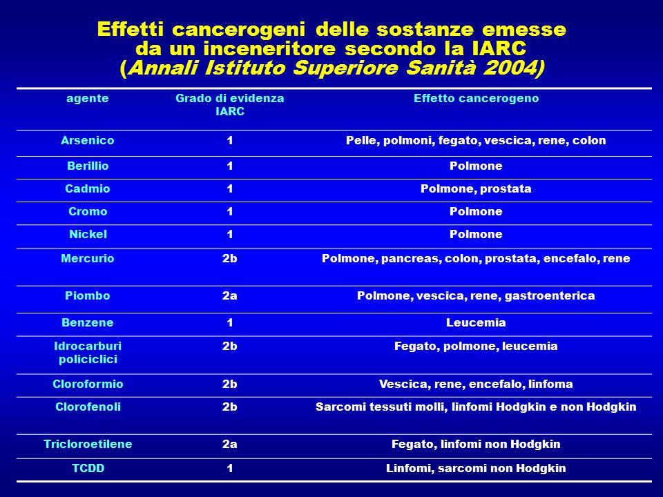 Effetti cancerogeni delle sostanze emesse da un inceneritore secondo la IARC (Annali Istituto Superiore Sanità 2004) agenteGrado di evidenza IARC Effe