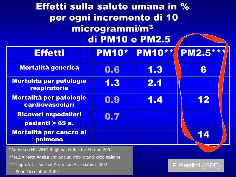 Effetti sulla salute umana in % per ogni incremento di 10 microgrammi/m 3 di PM10 e PM2.5 1.4 2.1 1.3 PM10** 14 Mortalità per cancro al polmone 0.7 Ri