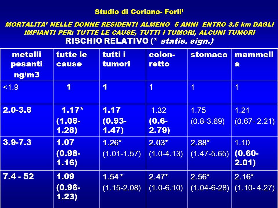 Studio di Coriano- Forli' MORTALITA' NELLE DONNE RESIDENTI ALMENO 5 ANNI ENTRO 3.5 km DAGLI IMPIANTI PER: TUTTE LE CAUSE, TUTTI I TUMORI, ALCUNI TUMOR