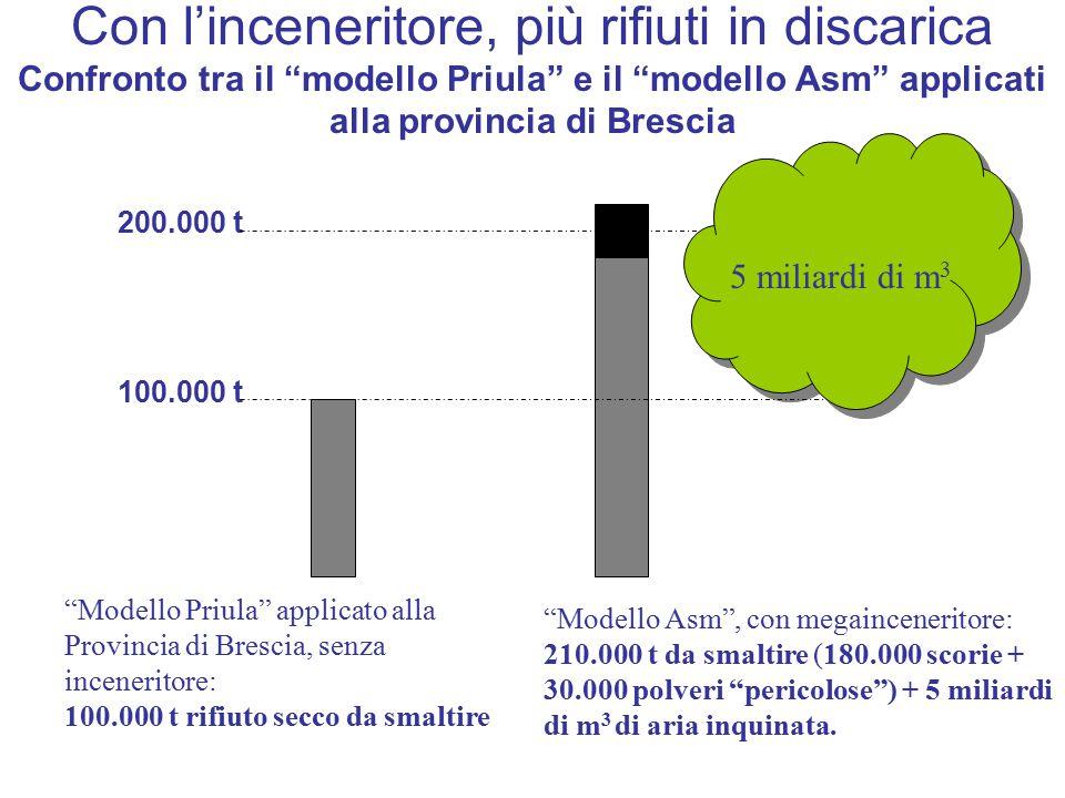 """Con l'inceneritore, più rifiuti in discarica Confronto tra il """"modello Priula"""" e il """"modello Asm"""" applicati alla provincia di Brescia 200.000 t 100.00"""