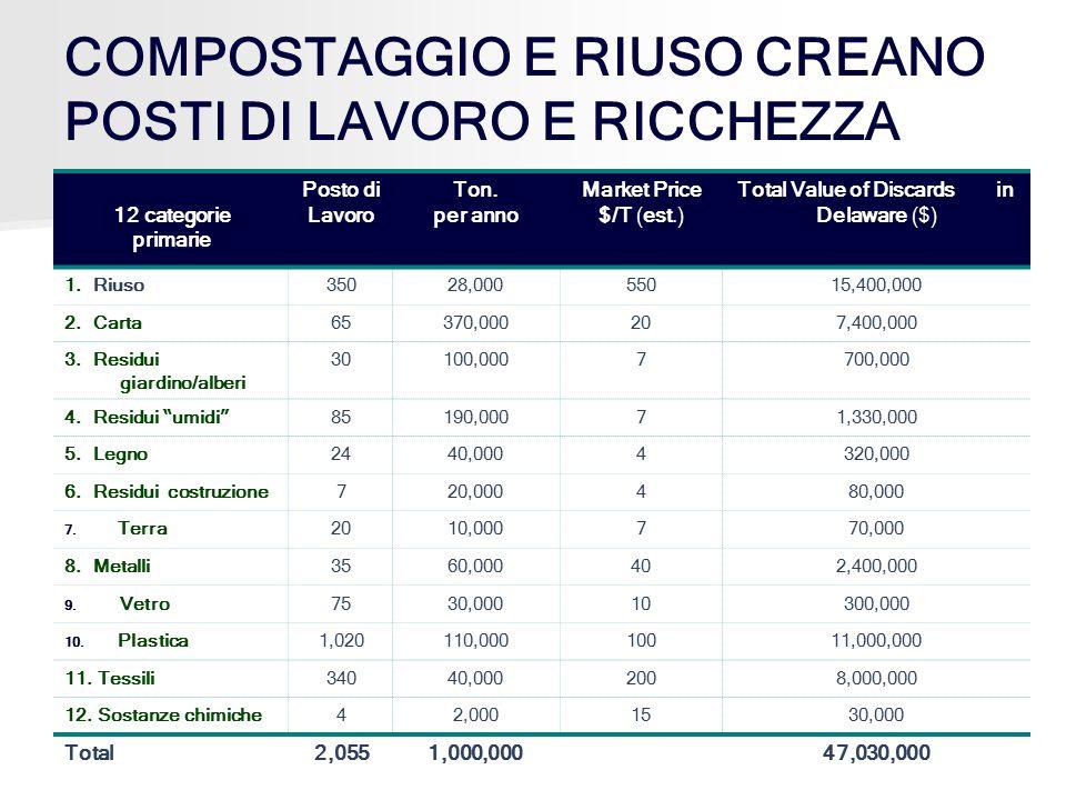 COMPOSTAGGIO E RIUSO CREANO POSTI DI LAVORO E RICCHEZZA 12 categorie primarie Posto di Lavoro Ton. per anno Market Price $/T (est.) Total Value of Dis