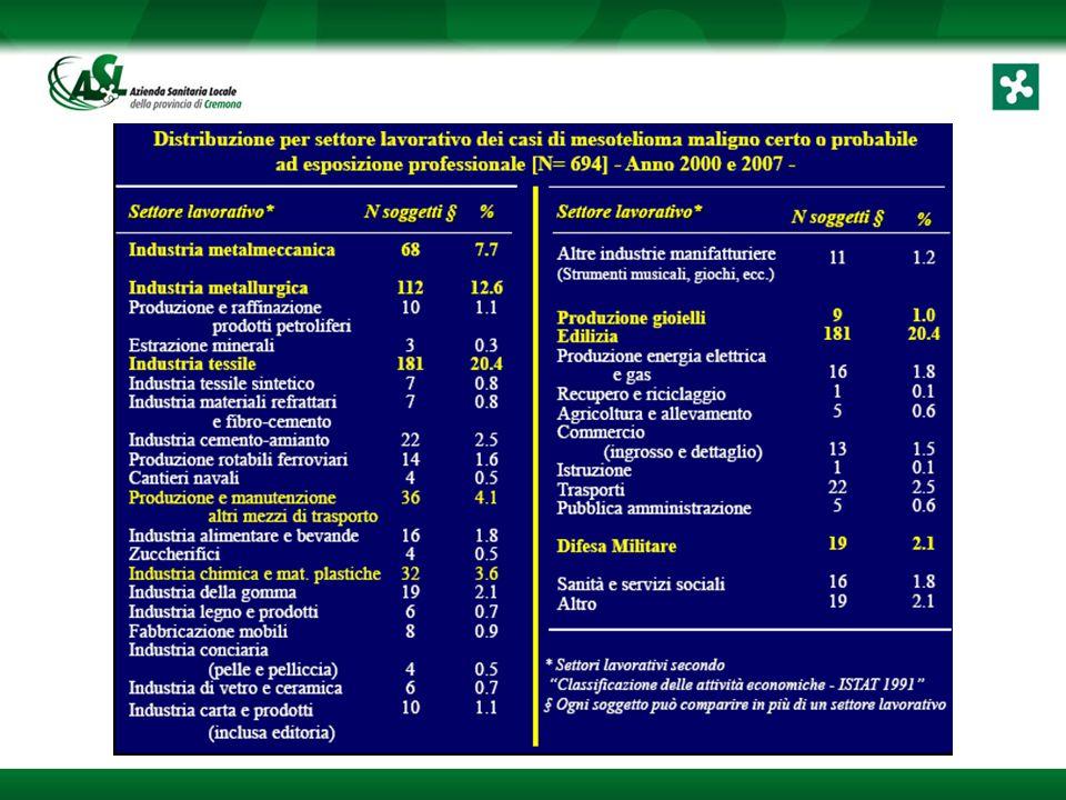 FLUSSI INFORMATIVI REGISTRO MESOTELIOMI STRUTTURE OSPEDALIERE PUBBLICHE E PRIVATE ASL Servizio Epidemiologico REGIONE COR – REGISTRO MESOTELIOMI REFERENTE PROVINCIALE REGISTRO MESOTELIOMI (UOOML Istituti Ospitalieri ) ASL Servizio PSAL SDO 163 Tumore Maligno pleura Dati puliti Sospetto professionale Esito SDO 163 Tumore Maligno pleura