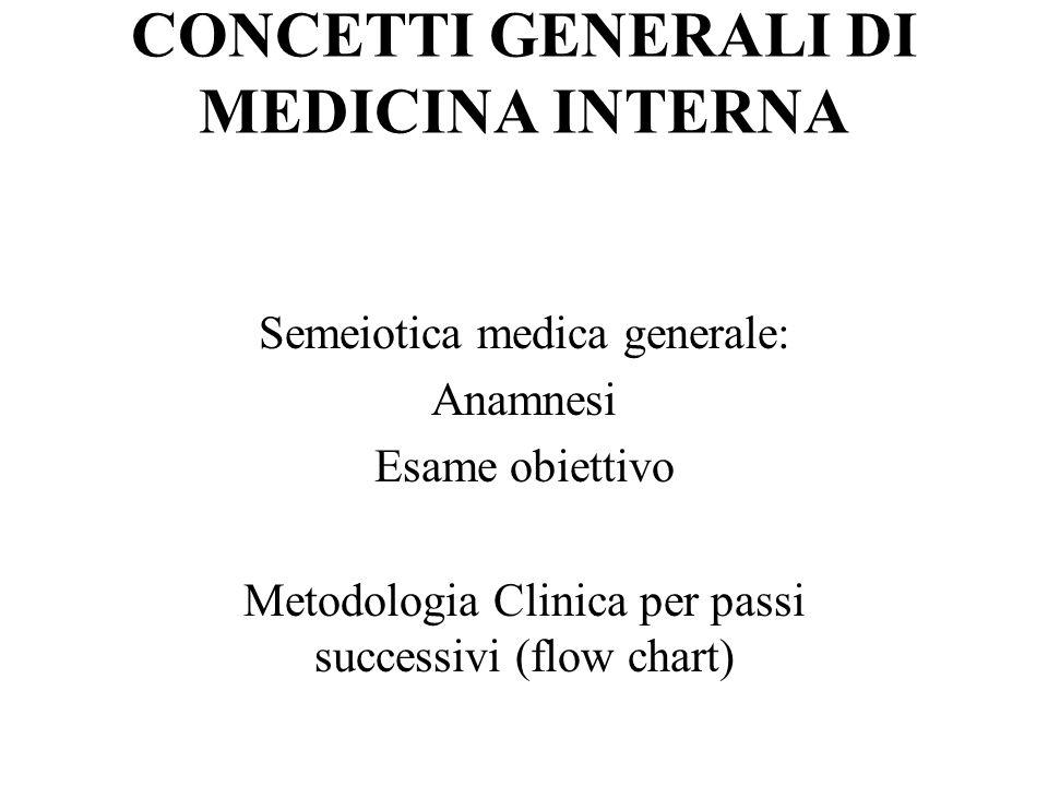 Semeiotica rilievo di 1.Sintomi (soggettivi) 2.
