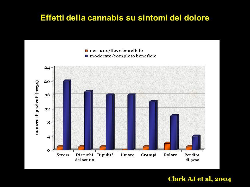Effetti della cannabis su sintomi del dolore Clark AJ et al, 2004