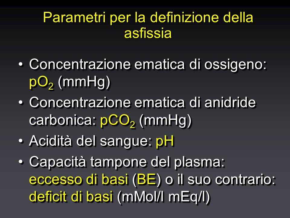 Parametri per la definizione della asfissia Concentrazione ematica di ossigeno: pO 2 (mmHg)Concentrazione ematica di ossigeno: pO 2 (mmHg) Concentrazione ematica di anidride carbonica: pCO 2 (mmHg)Concentrazione ematica di anidride carbonica: pCO 2 (mmHg) Acidità del sangue: pHAcidità del sangue: pH Capacità tampone del plasma: eccesso di basi (BE) o il suo contrario: deficit di basi (mMol/l mEq/l)Capacità tampone del plasma: eccesso di basi (BE) o il suo contrario: deficit di basi (mMol/l mEq/l) Concentrazione ematica di ossigeno: pO 2 (mmHg)Concentrazione ematica di ossigeno: pO 2 (mmHg) Concentrazione ematica di anidride carbonica: pCO 2 (mmHg)Concentrazione ematica di anidride carbonica: pCO 2 (mmHg) Acidità del sangue: pHAcidità del sangue: pH Capacità tampone del plasma: eccesso di basi (BE) o il suo contrario: deficit di basi (mMol/l mEq/l)Capacità tampone del plasma: eccesso di basi (BE) o il suo contrario: deficit di basi (mMol/l mEq/l)