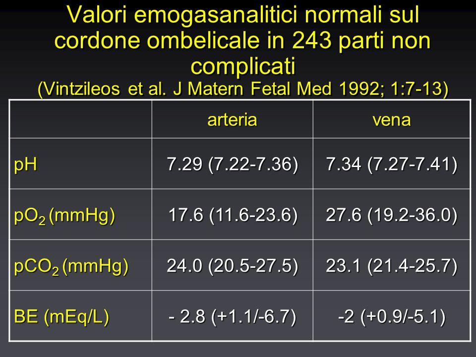 Valori emogasanalitici normali sul cordone ombelicale in 243 parti non complicati (Vintzileos et al.
