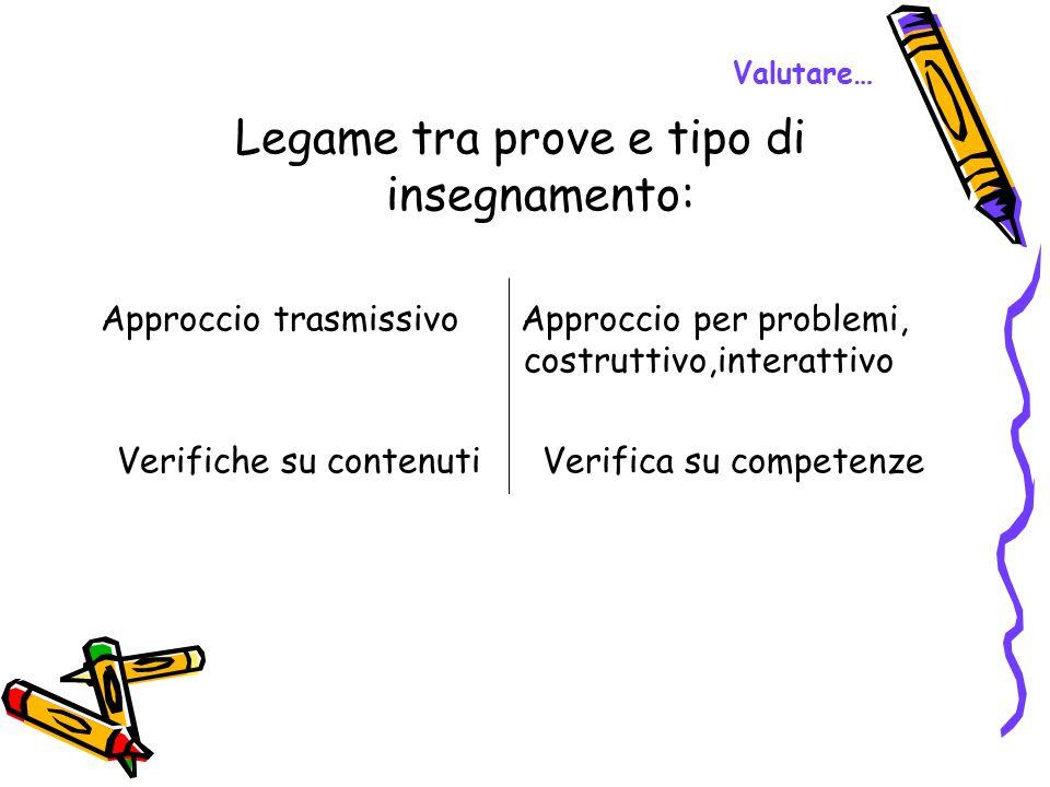 Valutare… Legame tra prove e tipo di insegnamento: Approccio trasmissivo Approccio per problemi, costruttivo,interattivo Verifiche su contenuti Verifi
