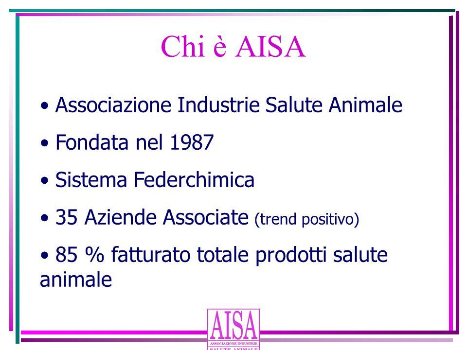 Associazione Industrie Salute Animale Fondata nel 1987 Sistema Federchimica 35 Aziende Associate (trend positivo) 85 % fatturato totale prodotti salute animale Chi è AISA