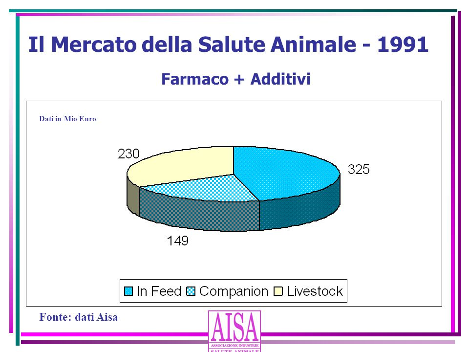 Il Mercato della Salute Animale - 1991 Farmaco + Additivi Dati in Mio Euro Fonte: dati Aisa