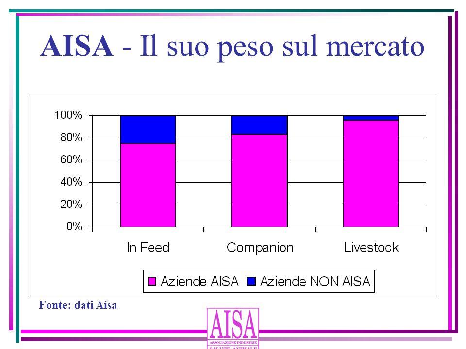 AISA - Il suo peso sul mercato Fonte: dati Aisa