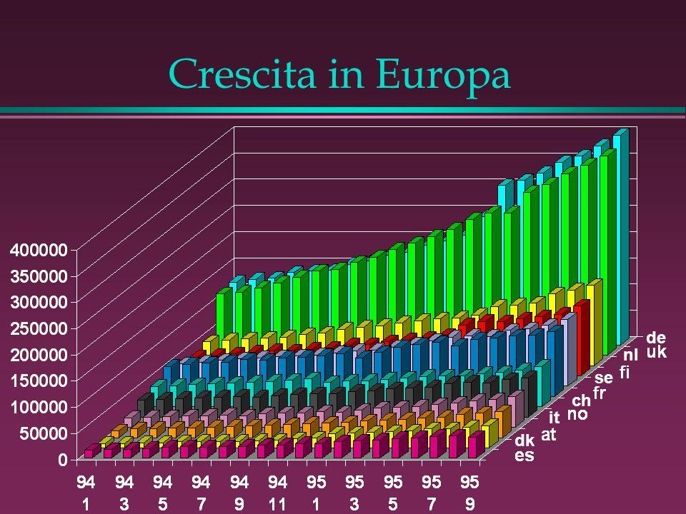 Crescita in Europa it de se ch nl dk