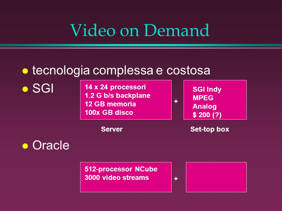 Video on Demand l tecnologia complessa e costosa l SGI 14 x 24 processori 1.2 G b/s backplane 12 GB memoria 100x GB disco SGI Indy MPEG Analog $ 200 (